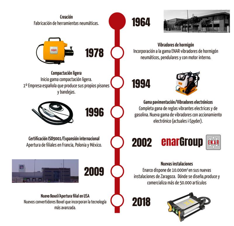 enarGroup historia