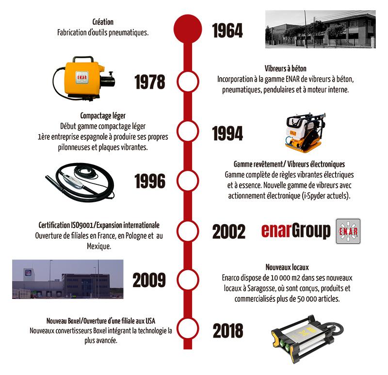 enarGroup historie