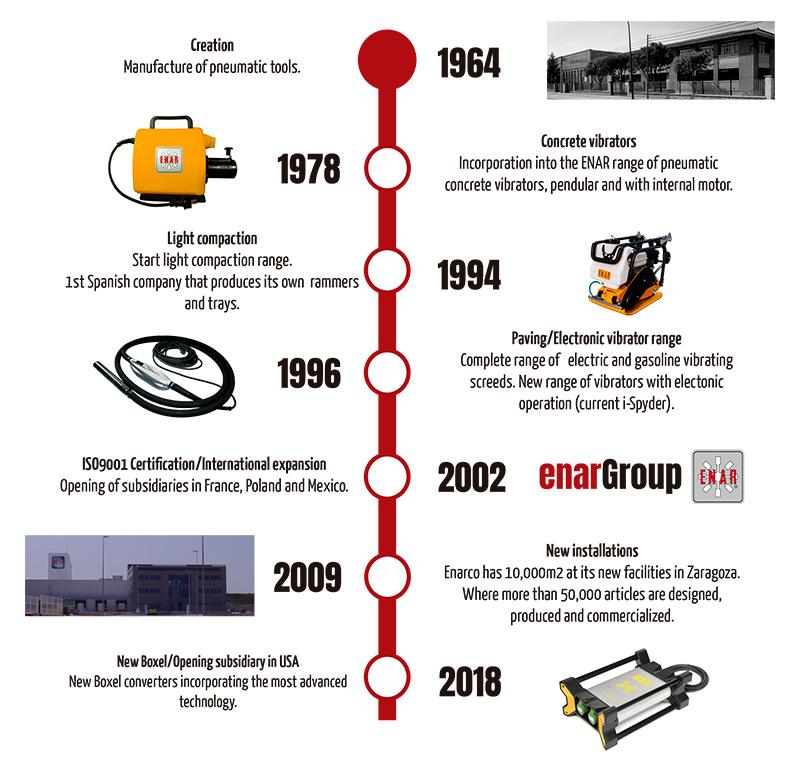 enarGroup history